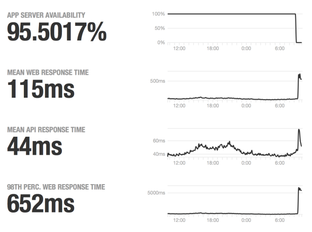 GitHub's status page statistics paint a woeful picture on Tuesday morning.
