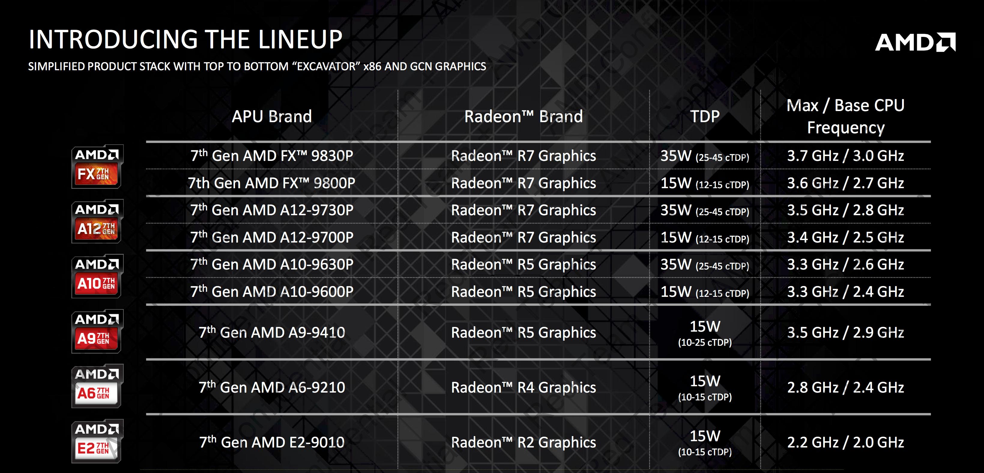 The new AMD APU range.