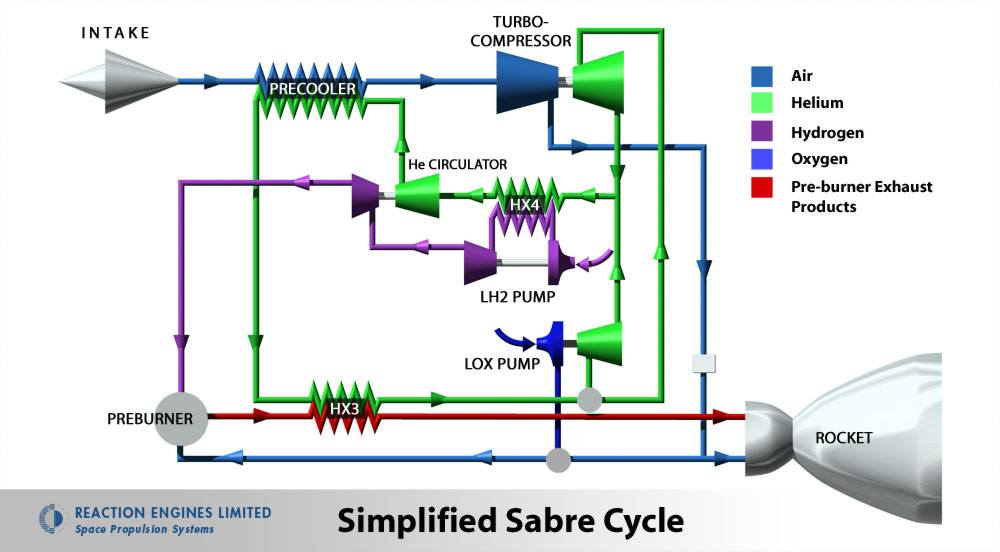 A simplified diagram of the SABRE cycle.