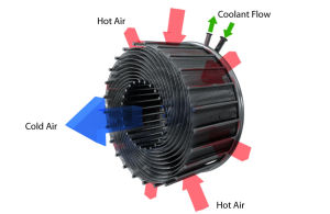 A diagram of the SABRE pre-cooling matrix, which uses a novel spiral arrangement of cooling tubes.