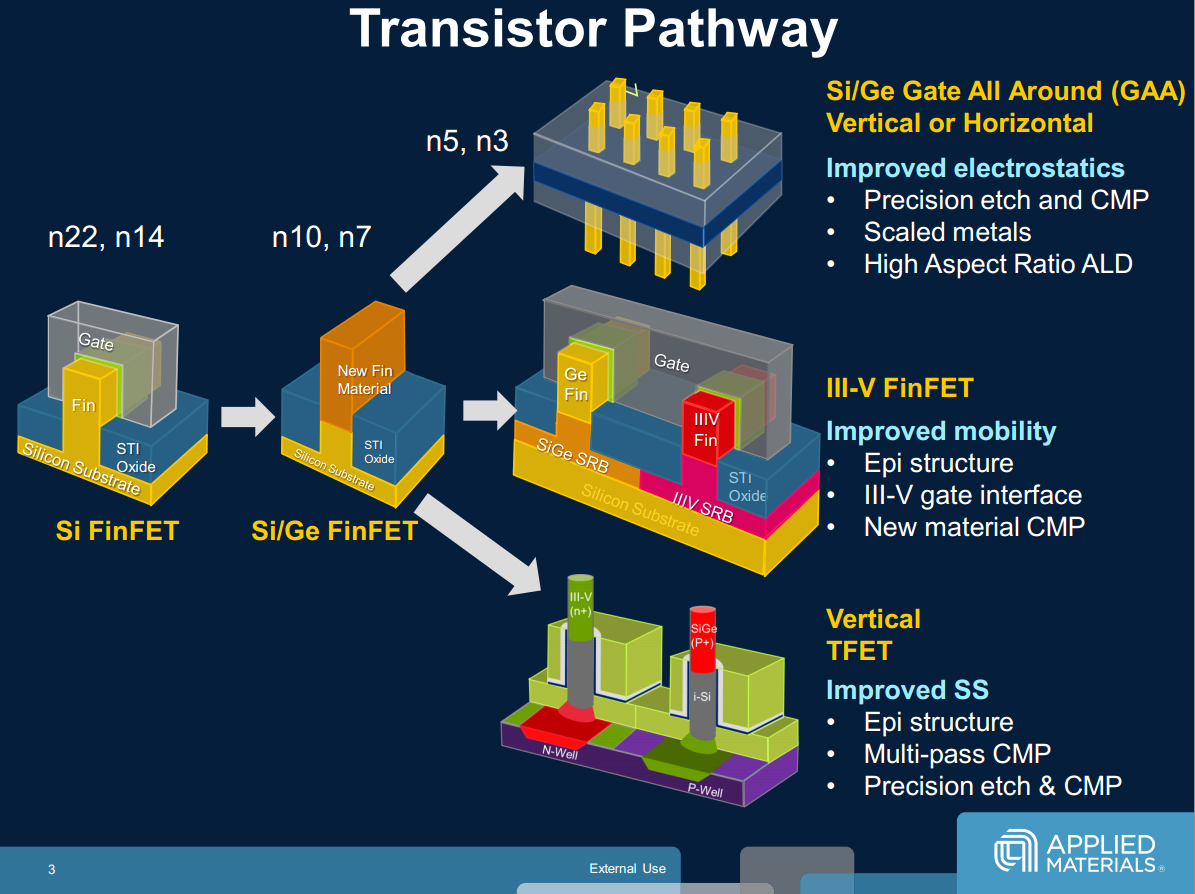 A diagram showing future transistor topologies, from Applied Materials (which makes the machines that actually create the various layers/features on a die). Gate-all-around is shown at the top.
