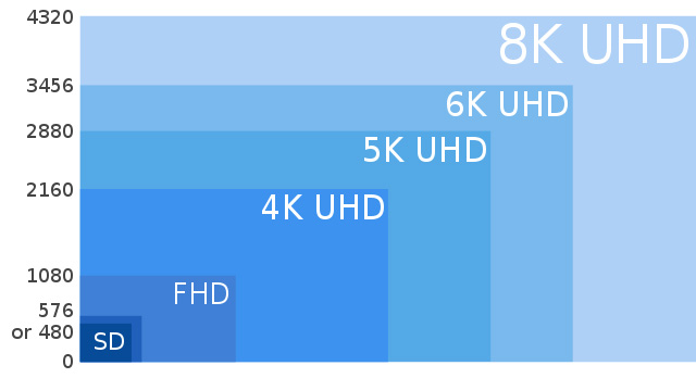 This shows you the relative resolution of 8K vs. 4K and HD.
