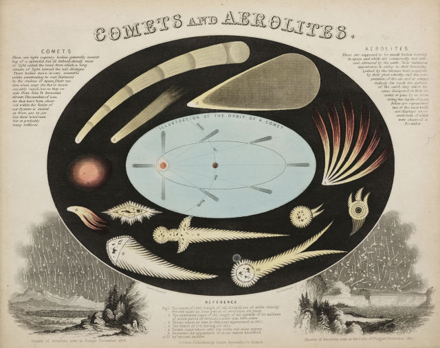 "One of a set of teaching cards published by James Reynolds & Sons, London, England, c 1851. Titled ""Comets and Aerolites"" (that's what meteors were called back then), the central illustration shows the various forms of comets along with a diagram showing their long drawn-out elliptical orbits."