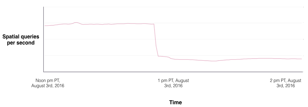 This graph, from Niantic, apparently shows when the company more aggressively blocked third-party access to its servers.