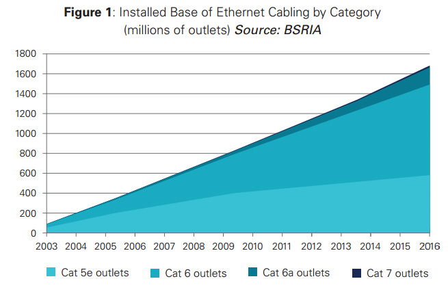The current mix of Cat 5e, 6, 6a, and 7a Ethernet outlets.