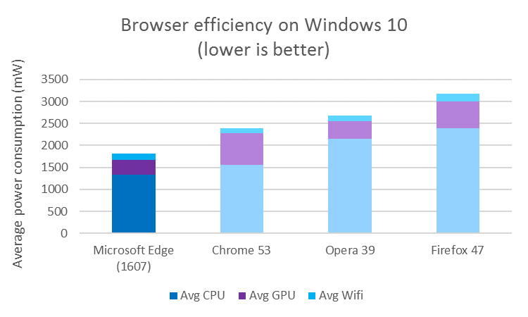 Microsoft is still bragging about Edge's battery superiority