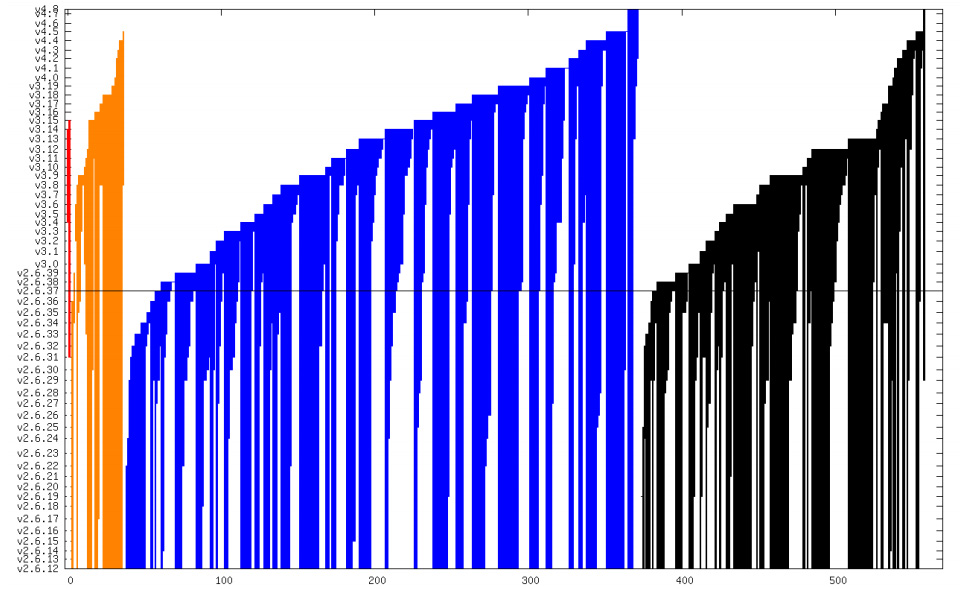 Red = critical severity bugs; orange = high; blue = medium; and black = low. The X axis is total number of security bugs; the Y axis shows the kernel version. So, the height of the bar shows how long that bug was present.
