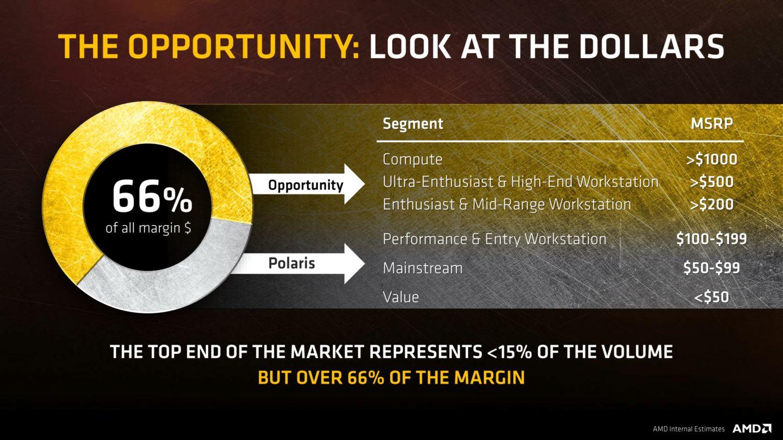 Margin Potential
