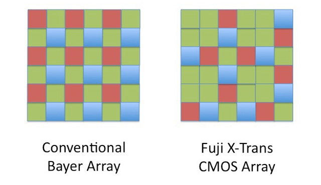 A comparison of a standard Bayer filter array and Fuji's X-Trans filter array.