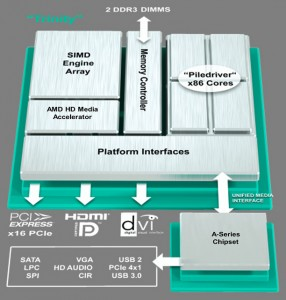 """The layout of the Trinity """"AcceleratedProcessor Unit"""", or APU."""