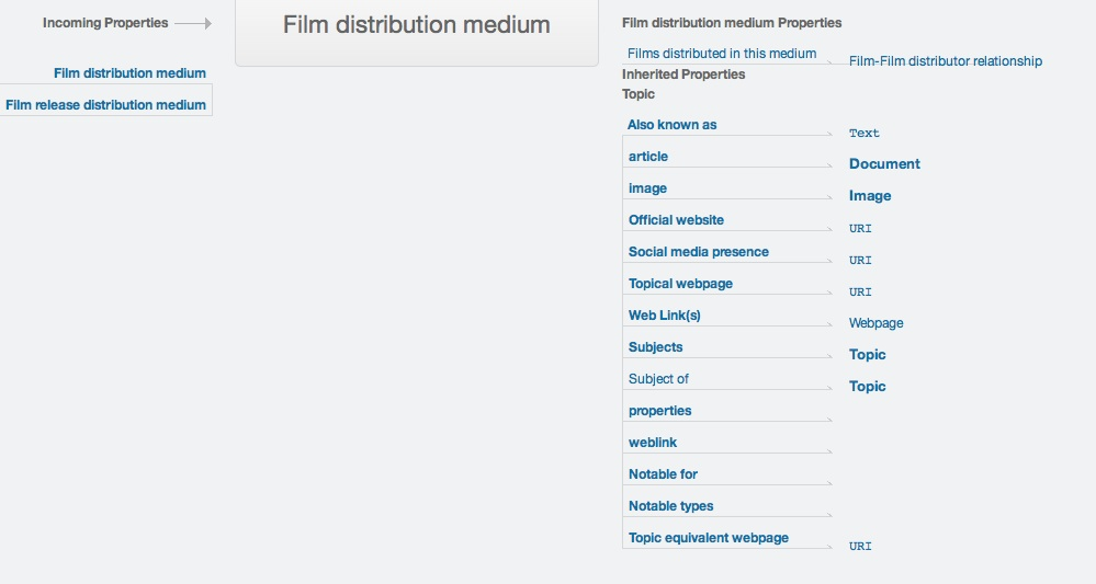 "A model view of Freebase's schema for ""film distribution medium."""