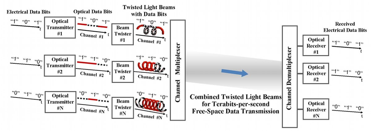 Light can carry information in the form of orbital angular momentum (OAM), where the photons twist in a spiral pattern. That opens up a large number of new channels for data transfer.