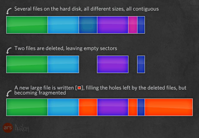 How disk fragmentation happens