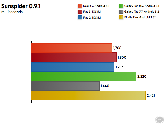 "SunSpider 0.9.1 (shorter bars are better). Galaxy Tab 8.9 scores culled from <a href=""http://arstechnica.com/apple/2011/10/early-iphone-4s-benchmarks-show-speedy-expected-performance/"">Anandtech</a>, Galaxy Tab 7.7 scores from <a href=""http://galaxytablife.com/2011/09/galaxy-tab-7-7-benchmark-fastest-tablet-out-there/"">Galaxy Tab Life</a>"