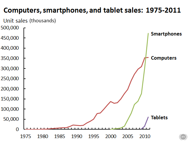 Comparison of personal computer, smartphone, and tablet sales.