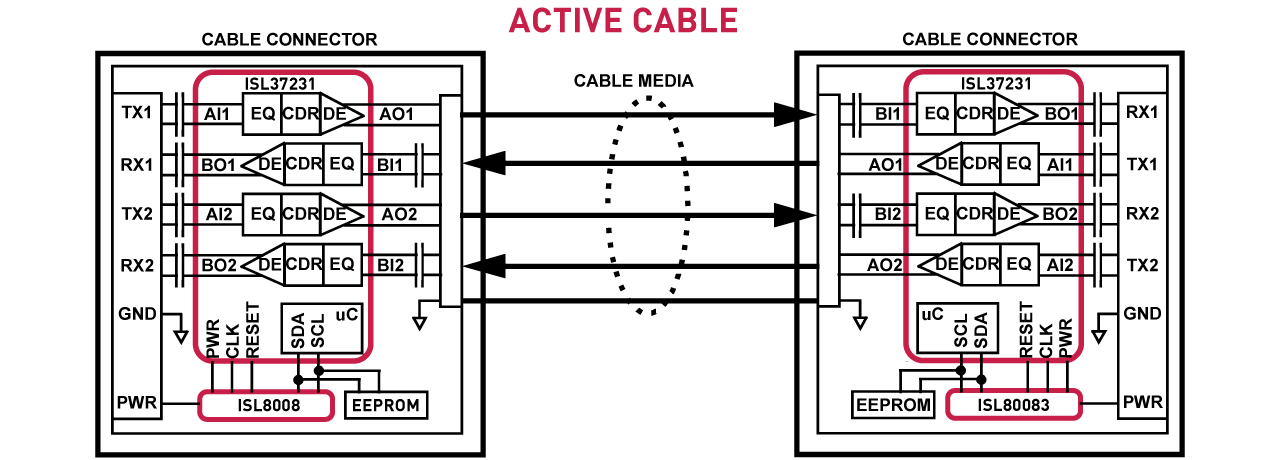 Intersil's active Thunderbolt cable solution reduces the number of necessary ICs from four to two.