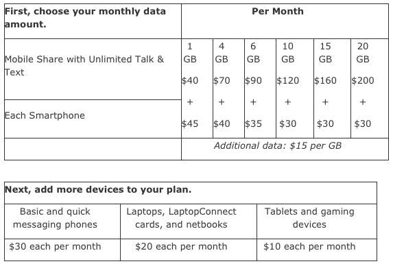 The charge breakdown for AT&T's shared data plans. Regular family and individual plans will continue to be available to new customers.