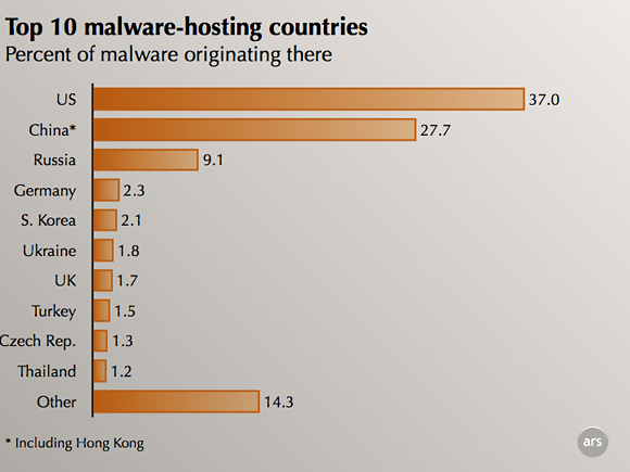 US computers still the source of most malware