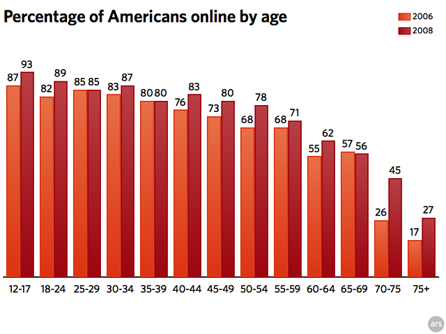 Older 'Net users giving youngsters a run for their money