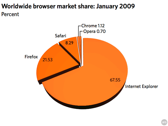 Safari, Chrome, Firefox steal share from IE, Opera in January