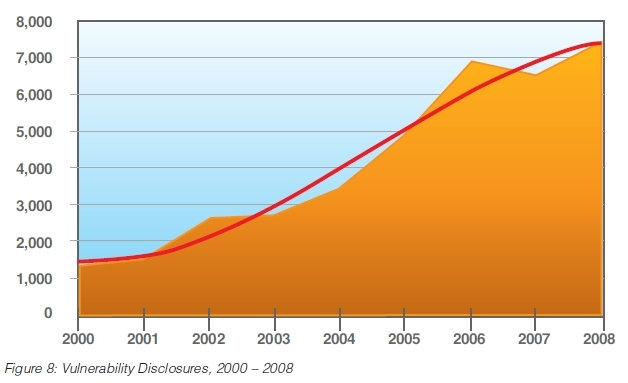 IBM: malware economics, web security biggest issues of 2008