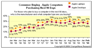 The percentage of a rather small pool of potential computer buyers in the next 90 days looking at an Apple.