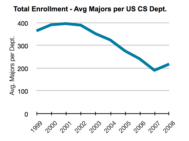 Computer science degrees rebound from dotcom bust