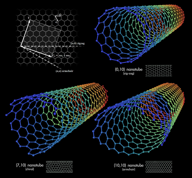 Different types of carbon nanotubes