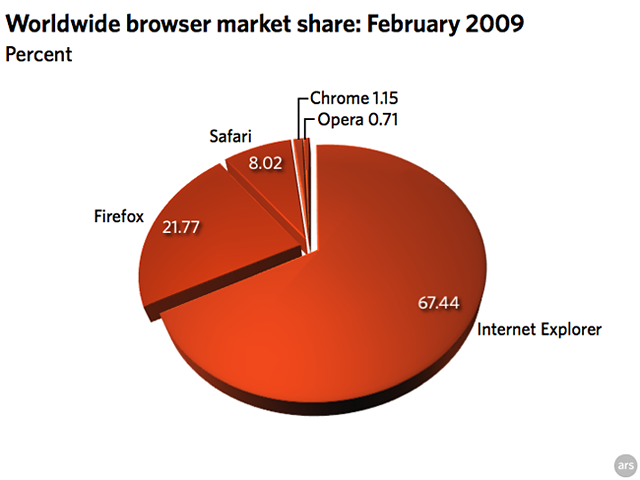 February 2009 browser stats: IE and Safari drop