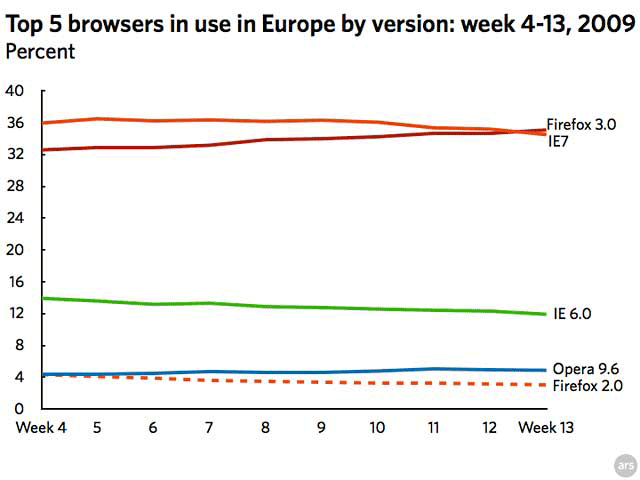 Firefox 3.0 has overtaken Internet Explorer 7 in Europe according to StatCounter