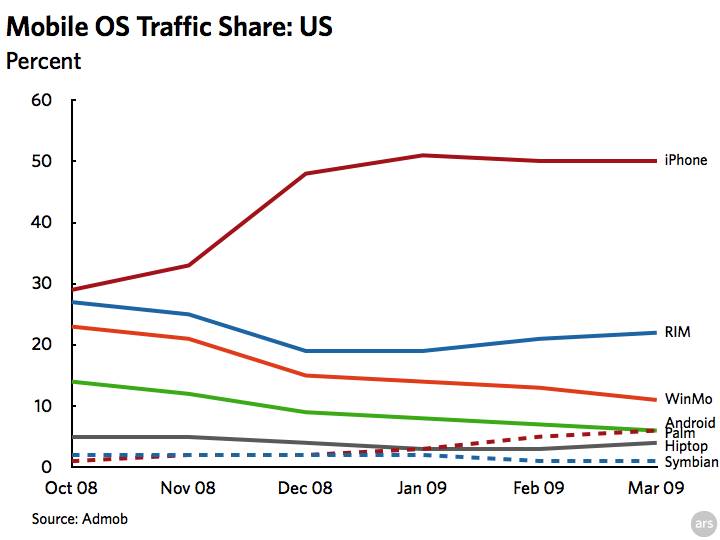 iPhone OS devices continue to dominate mobile traffic