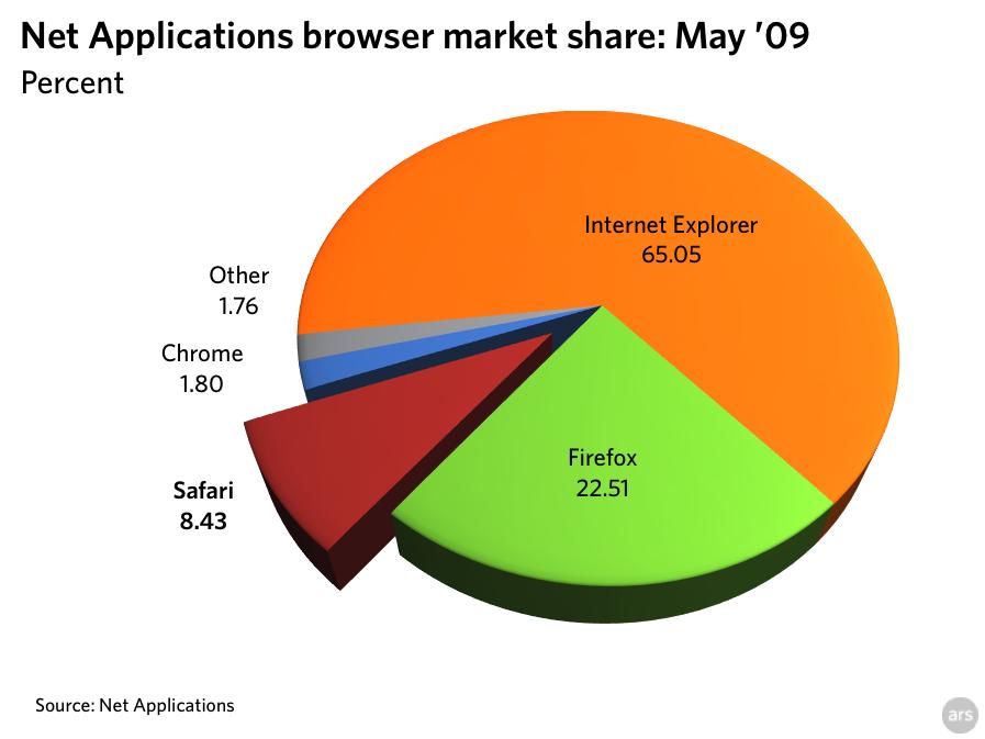 Safari, Mac, and iPhone OS use climbed in May '09