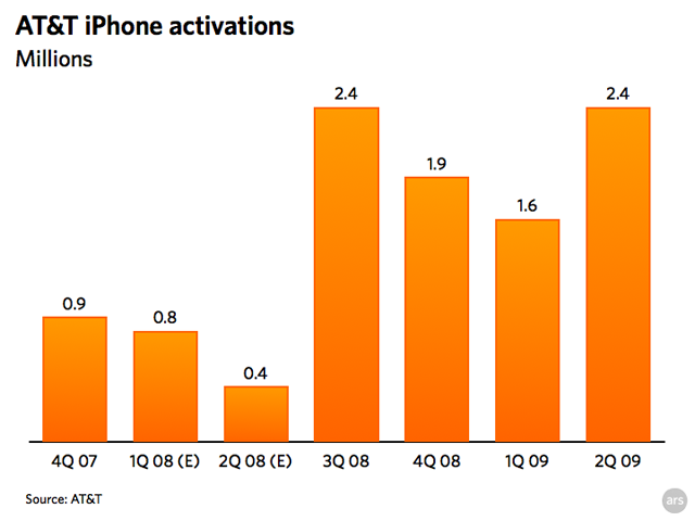 AT&T activated 2.4 million iPhone users in 2Q 09
