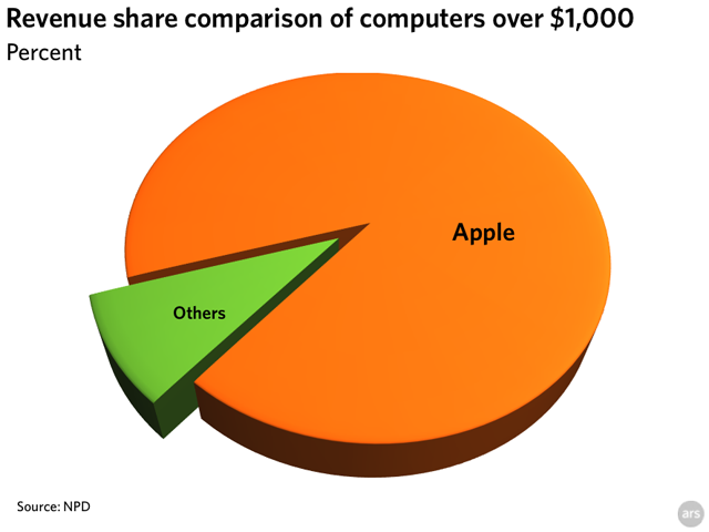 Apple nabs 91% of