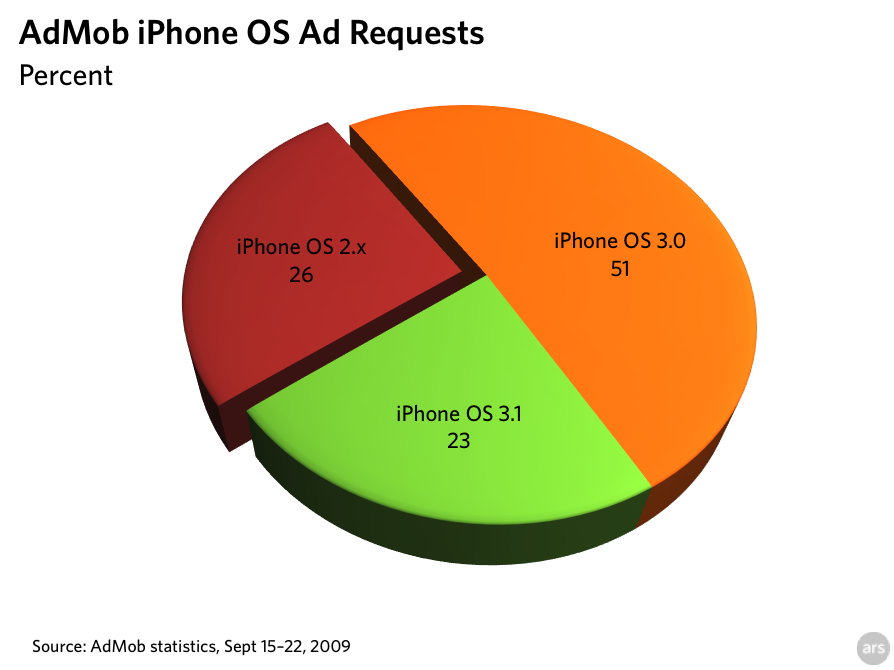 Ad data implies only 23% of iPhone owners updated to 3.1