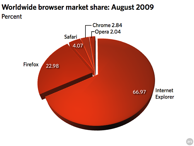 August 2009 browser stats: IE continues its slow decline
