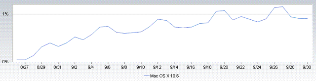 Net Applications data for September shows that Mac OS X 10.6 has about 1 percent market share overall, representing over 18 percent of all Mac users.