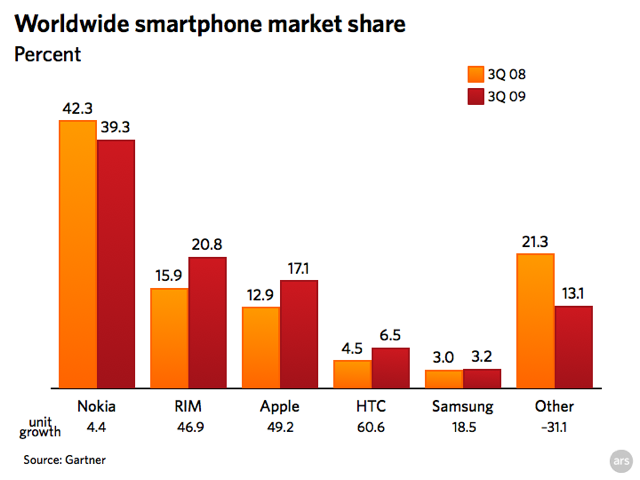 Apple grabs 17% of smartphone market in latest quarter