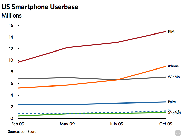 iPhone outgrows WinMo's US installed base in latest study
