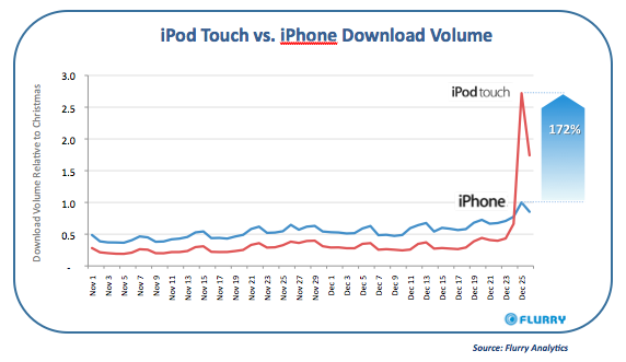 Report: iPod touch more popular than iPhone this Christmas