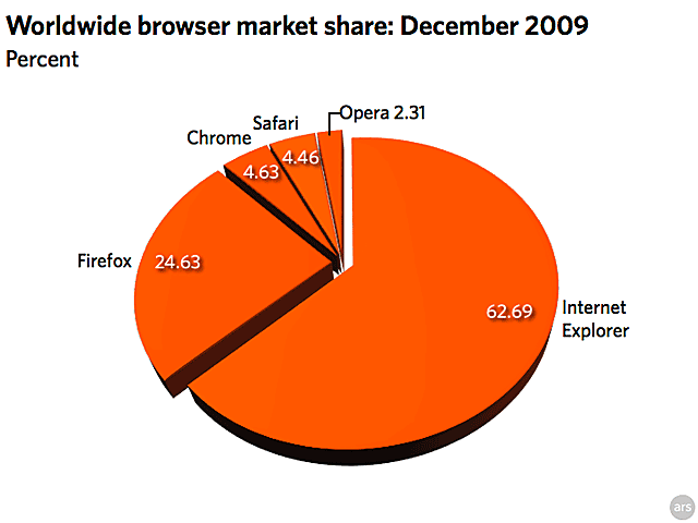 Chrome grabs market share from IE and Firefox, passes Safari