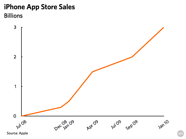 Apple responsible for 99.4% of mobile app sales in 2009 (Updated)