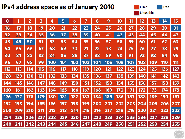 >90% of IPv4 address space used; IPv6 move looking messy