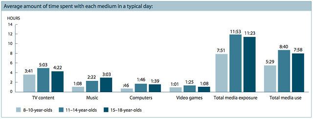 A breakdown of media consumption among types and age groups. Total media use time is lower than exposure due to a 30 percent average of