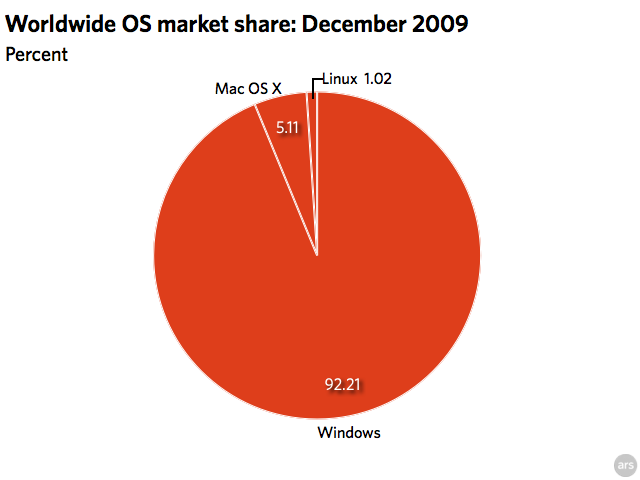 Windows 7 growing faster than Vista, overtakes Mac OS X