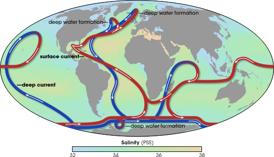 Understanding deep ocean circulation and climate modeling