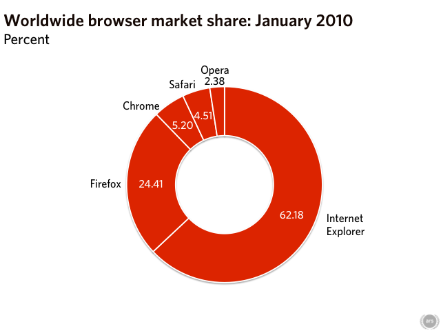 IE8, Chrome have most momentum in browser wars