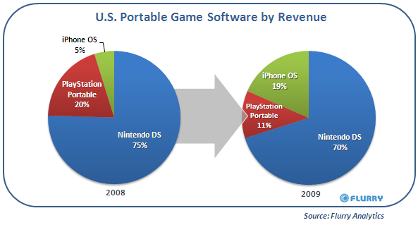 Apple a force to be reckoned with in portable gaming