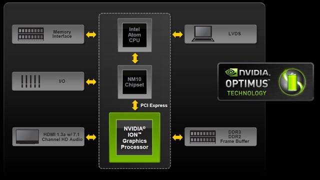 NVIDIA's ION 2 netbook platform