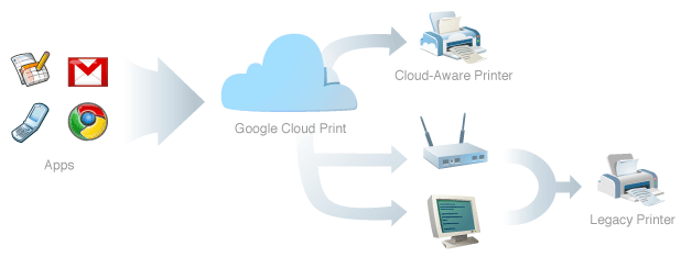 Google Cloud Print: coming to a wireless device near you